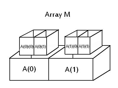 ArrayOfArrays.jpg
