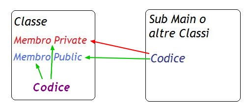 MemberAccess.jpg