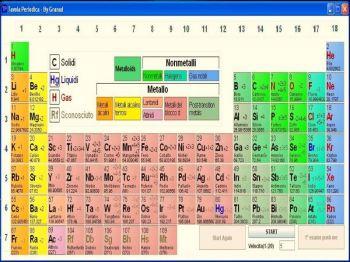 Tavola periodica piero - Elementi della tavola periodica ...