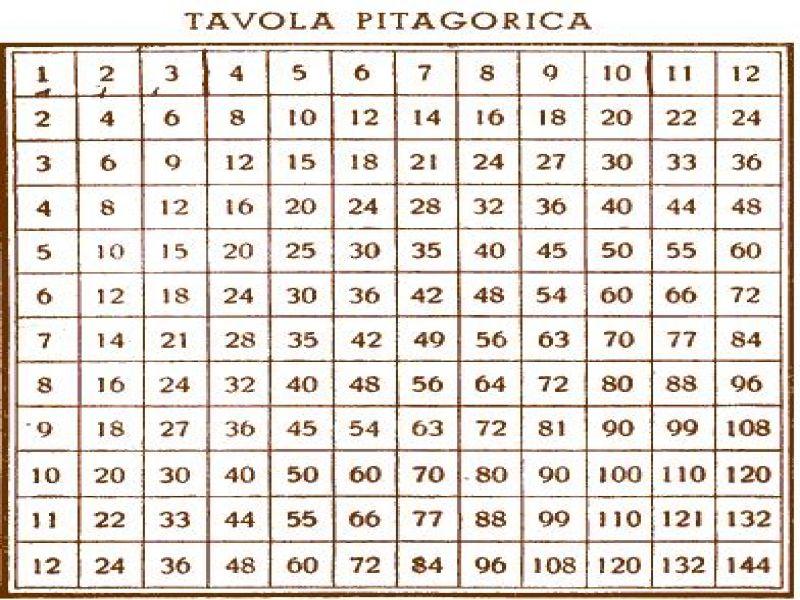 Tabelline piero - La tavola pitagorica da stampare ...